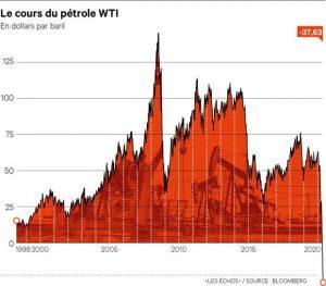 - courbe 300x263 - Le prix du baril de pétrole négatif aux Etats-Unis pour la première fois de l'histoire