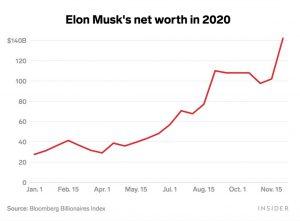 elon musk dépasse jeff bezos et devient l'homme le plus riche du monde - musk 1 300x221 - Elon Musk dépasse Jeff Bezos et devient l'homme le plus riche du monde