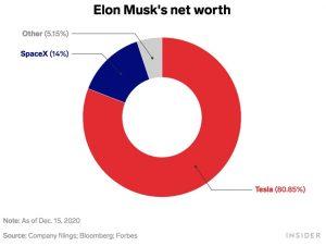 elon musk dépasse jeff bezos et devient l'homme le plus riche du monde - musk 2 300x226 - Elon Musk dépasse Jeff Bezos et devient l'homme le plus riche du monde