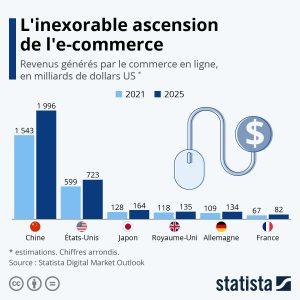 - Evolution du e commerce 300x300 - INFOGRAPHIE: L'e-commerce poursuit son ascension